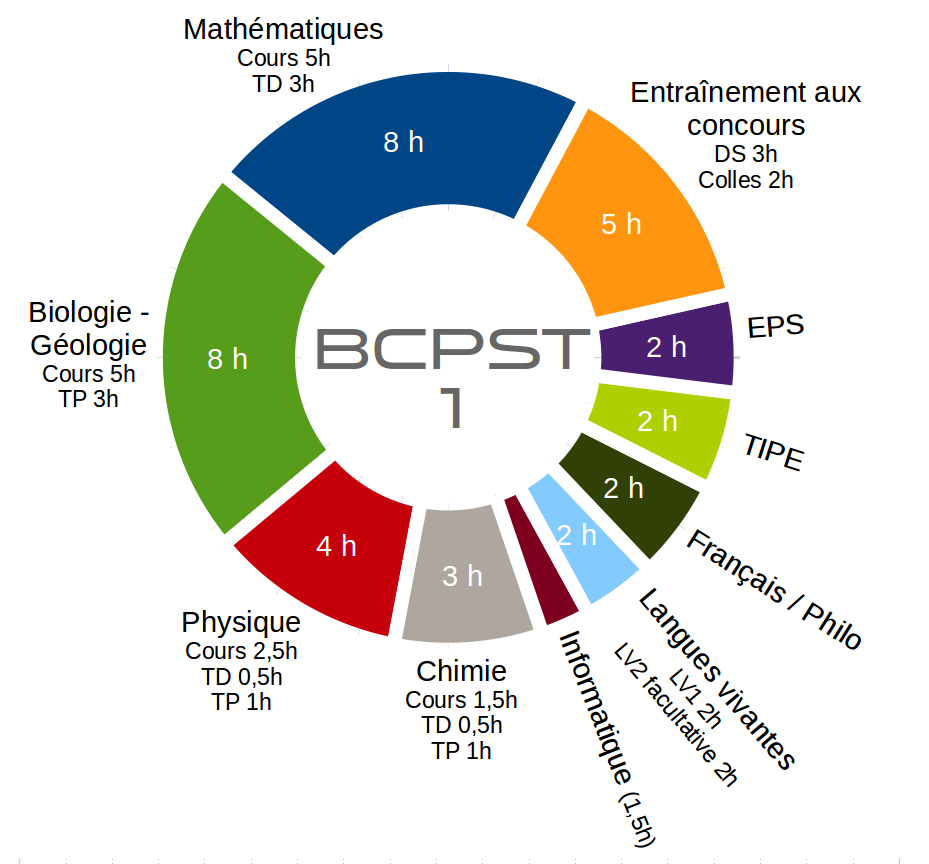 horaires BCPST1