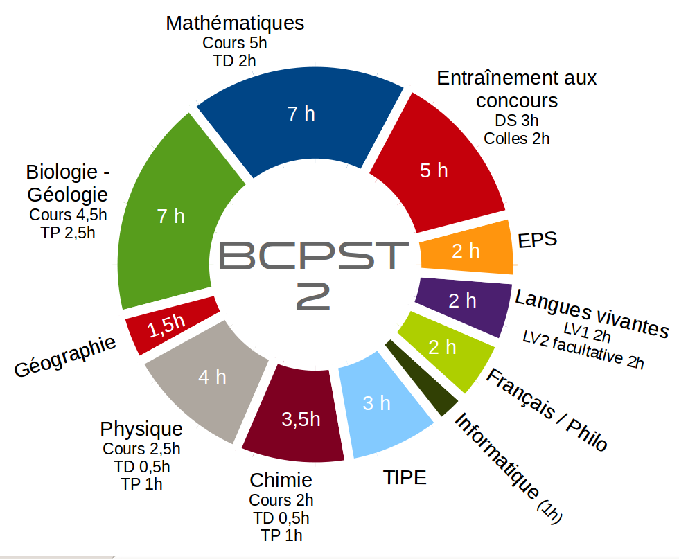 horaires BCPST2
